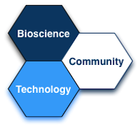 Diagram illustrating the partnership between bioscience, technology and the wider community that shapes the event programme put together by Glasgow Polyomics